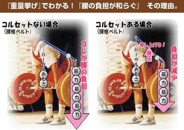 重量挙げでわかる!腰の負担が和らぐその理由。